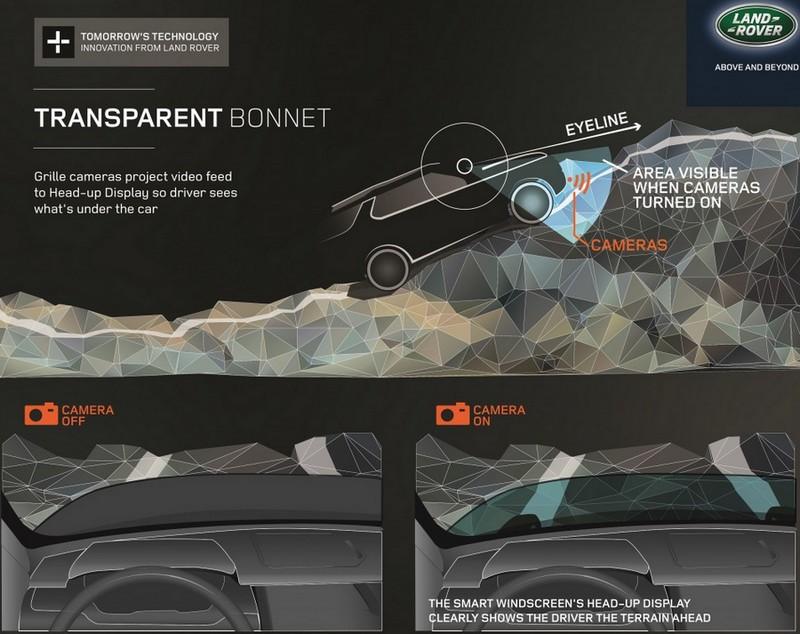 «Прозрачный капот» от Land Rover