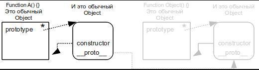 «Сложно о простом». Функции конструкторы — как объекты,(prototype). Объекты,(  proto  ). constructor, ={}, как функция конструктор new Object()