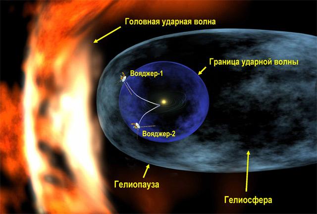 «Вояджер 1» почти покинул Солнечную систему