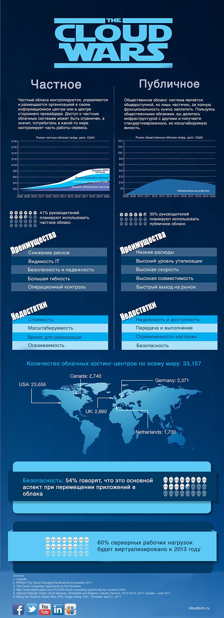 [инфографика] Облачные войны. Частное облако vs Публичное