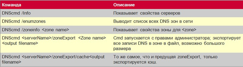 [Перевод   recovery mode ] 5 бесплатных утилит от Microsoft для мониторинга здоровья Active Directory