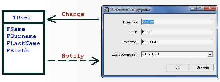 [Почти] MVC подход к реализации пользовательского интерфейса в Delphi. Часть 3. Объекты