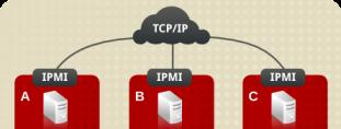 [recovery mode] IPMI — уязвимость позволяющая перезагружать сервер