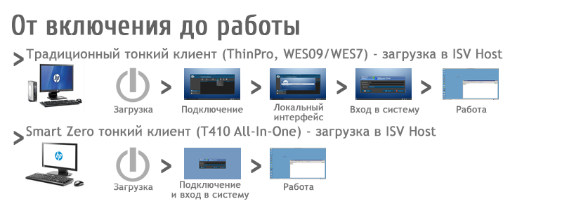 03 — Тонкий клиент HP T410 All in One и VDI технология