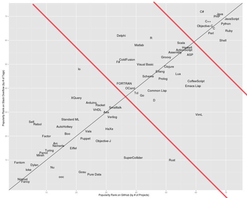 Программирование / Еще один рейтинг популярности языков программирования