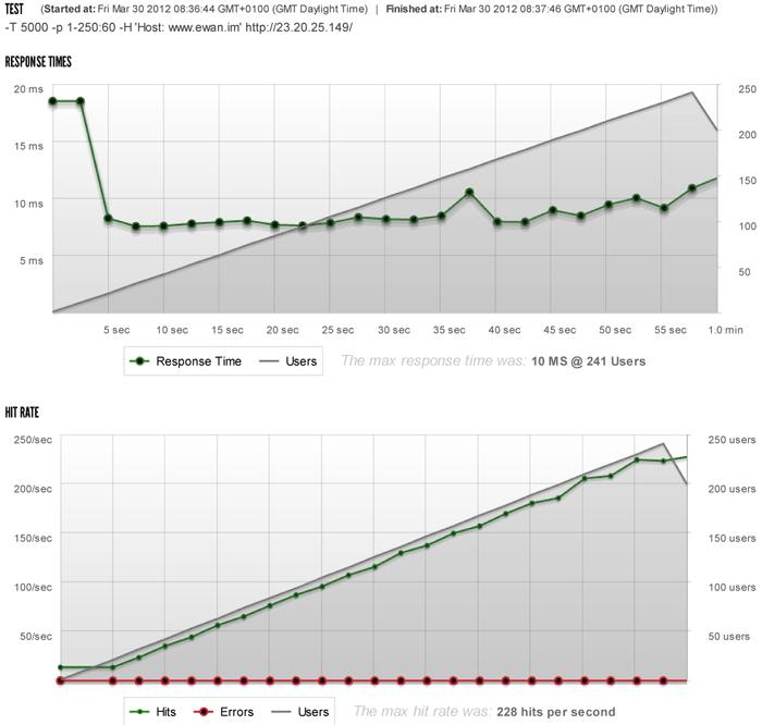 10 миллионов хитов в день с WordPress на сервере за $15
