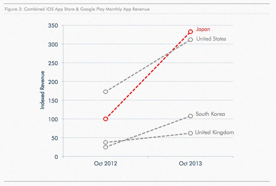 10 трендов рынка мобильных игр в 2014 году