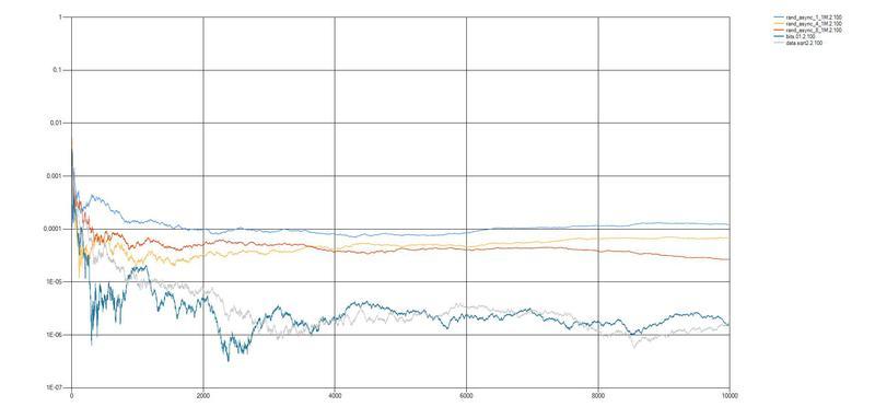 Информационная безопасность / Анализ случайных последовательностей с помощью простых графических тестов
