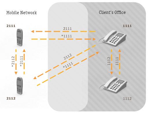 Блог компании ВымпелКом (Билайн) / Объединение мобильной и фиксированной связи: как это работает изнутри