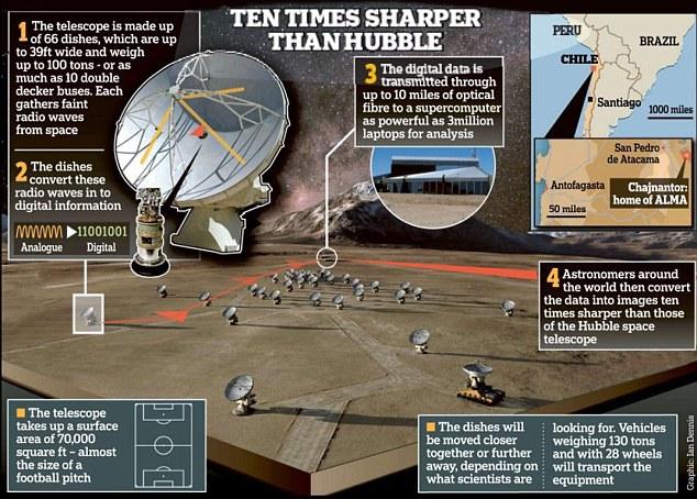 Самый большой в мире радиотелескоп достроен и работает в полную силу