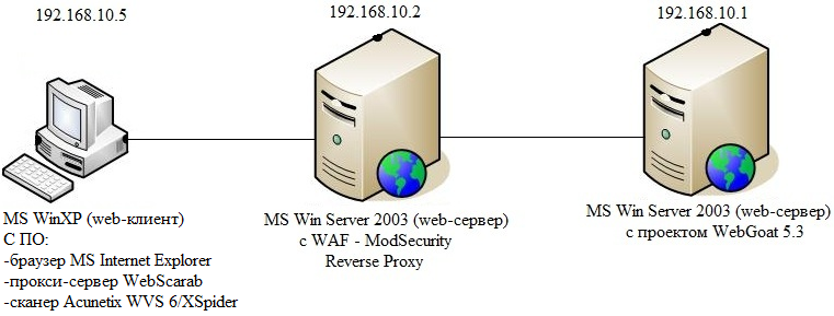 Web Application Firewall (ModSecurity) в действии