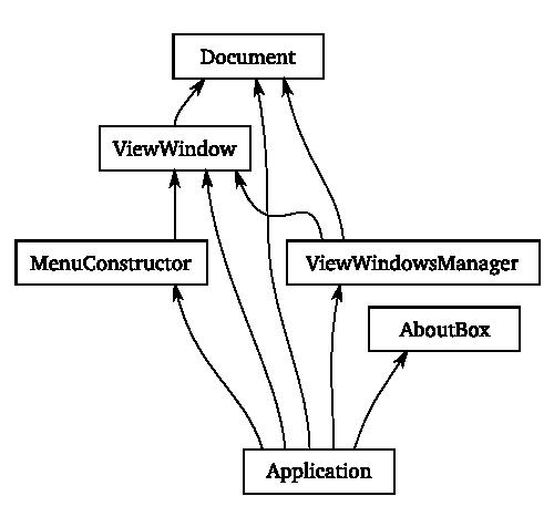 Zetes: Java с мультиплатформенным GUI, но без Oracle JVM