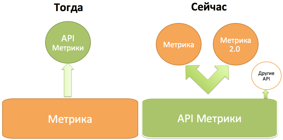 Новая Яндекс.Метрика через API: конструктор отчётов и поддержка API других стандартов