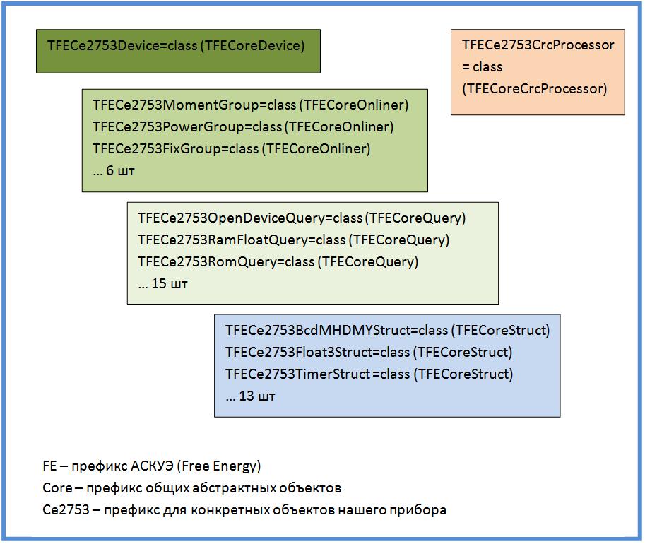 Разработка и тестирование модуля АСКУЭ