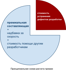 Принципиальная схема расчета премии разработчика