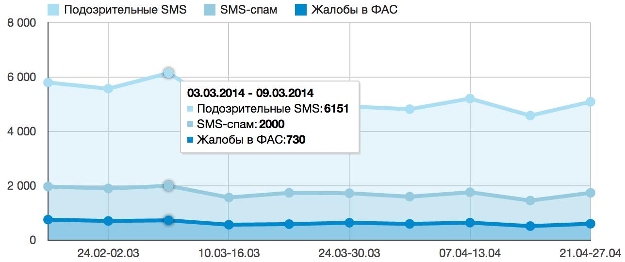 Статистика из Android приложения на своем GAE сайте