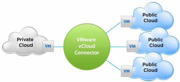 VMware vCloud Connector ч. 1. Обзор продукта и установка базовой версии