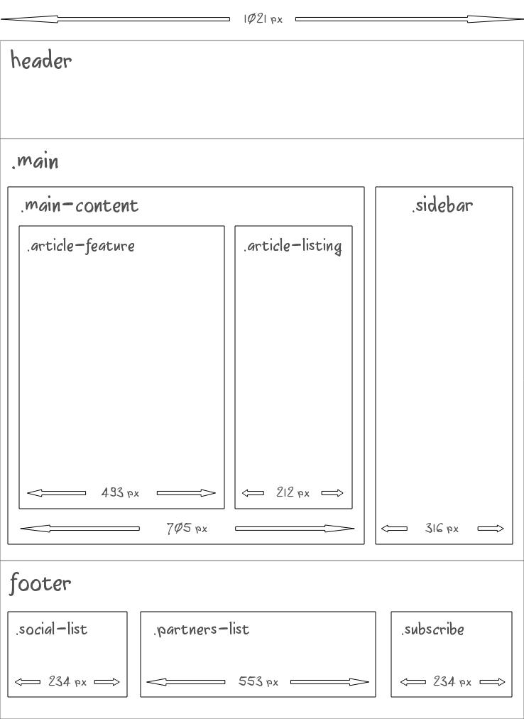 Sass maps: отзывчивый дизайн без рутинных вычислений