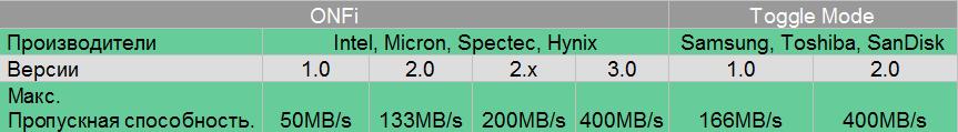 5 советов по выбору SSD