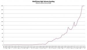 Freemium в MailChimp: год спустя («Сокровища с забытого чердака»)