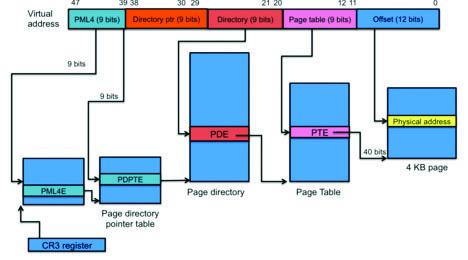 Рис. 1. Трансляция виртуальных адресов в физические