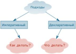 Является ли HTML языком программирования