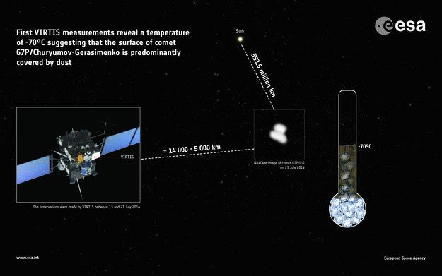 Межпланетная станция Rosetta измерила температуру поверхности кометы Чурюмова Герасименко