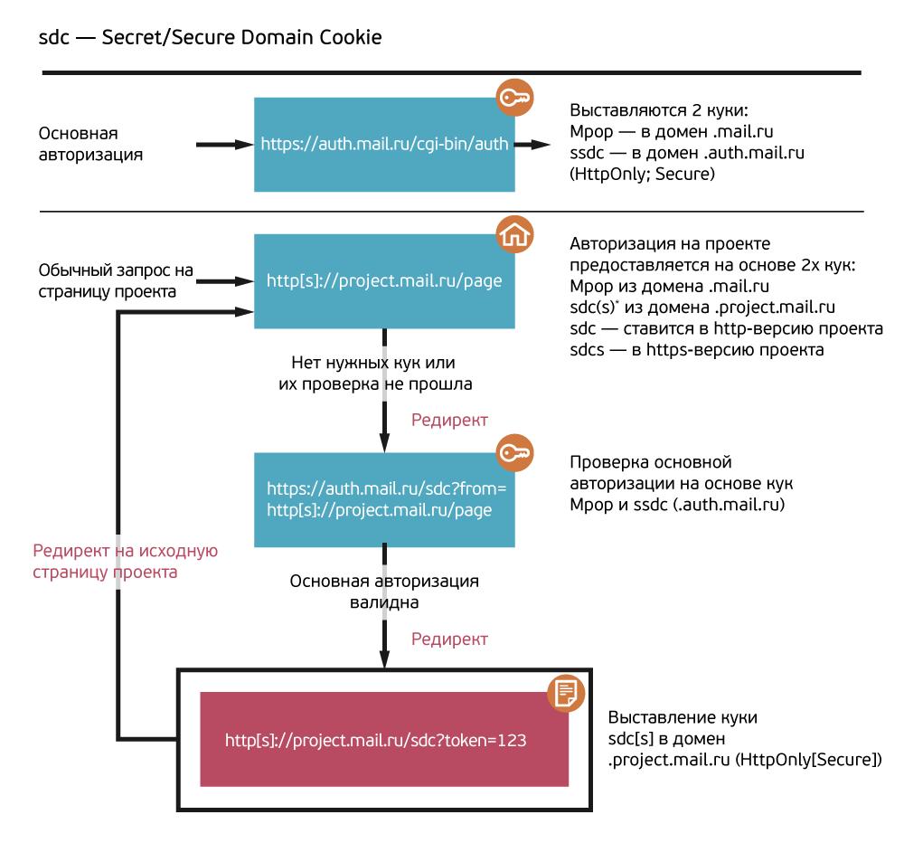 Разделяй и властвуй: как мы реализовывали разделение сессий на портале Mail.Ru