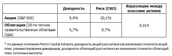 Enlarge your pension 2: Ребалансировка. Добавим риска для снижения риска!