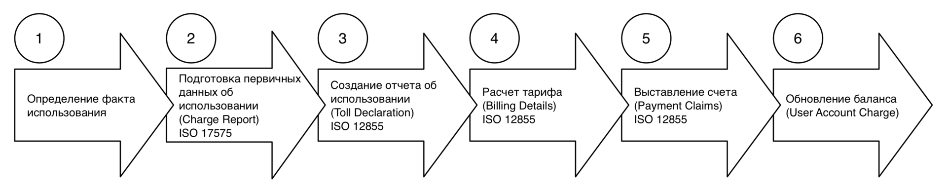 Бизнес архитектура систем взимания платы с автомобилей с использованием данных спутниковой навигации