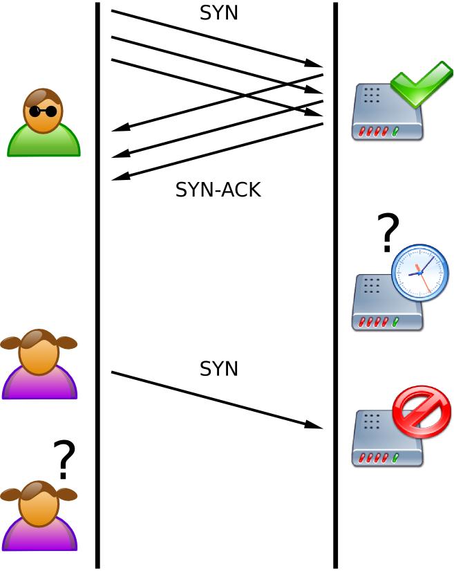 Обзор CentOS 7. Часть 4: Смягчение DDoS атак TCP SYN Flood