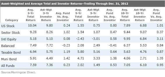 Как мы выбираем инвест фонды. Куда приводят мечты