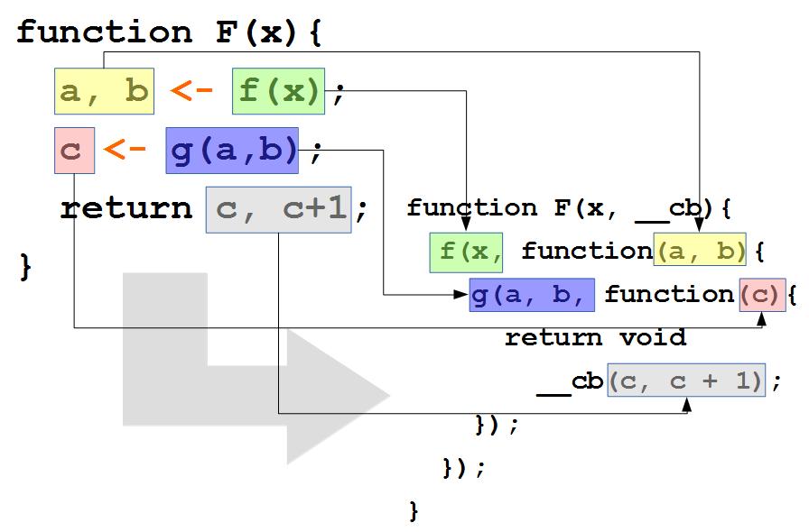 Асинхронный JavaScript: без колбеков и промисов