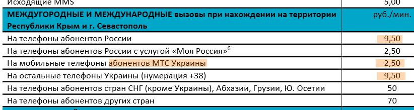 Тарифы российского сотового оператора Win Mobile, звонить на украинский МТС дешевле чем на телефоны в России