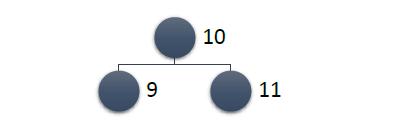Обходы бинарного дерева в ширину и в глубину (pre order — CLR, RCL, LCR — in order)