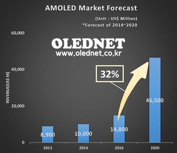 2014 году рост рынка AMOLED составит всего 10%