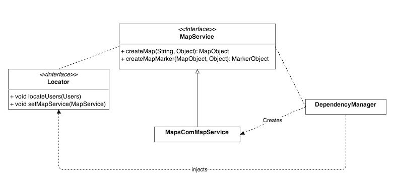 Dependency Injection. JavaScript