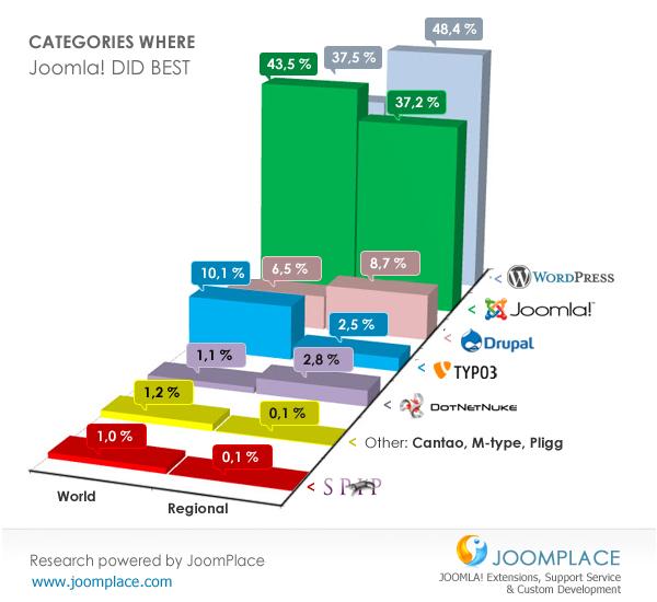 Оптимизации Joomla. Конкурс «ВПС на год за лучшие идеи!»