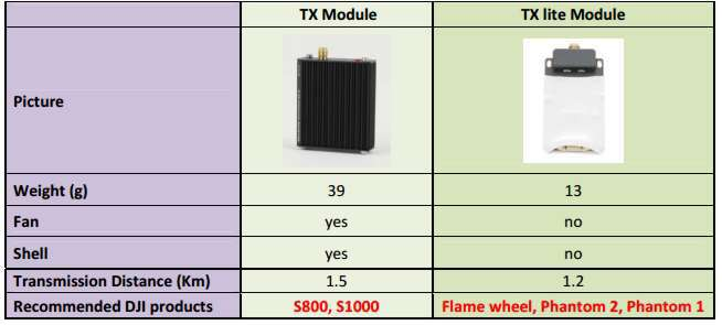 Видеолинк 5.8G DJI Tx Lite Module vs Tx Module (базовая версия)