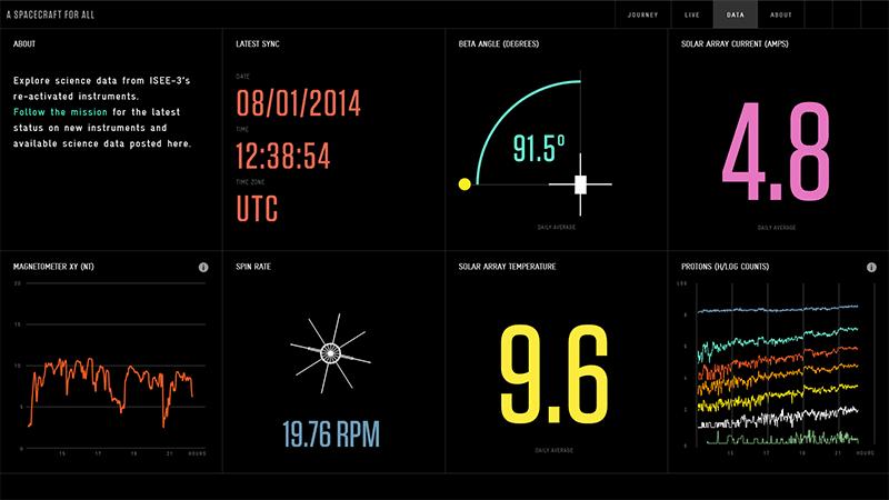 36 летний космический аппарат ISEE 3 пролетел мимо Земли
