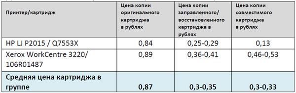 Сравнение стоимости пользования картриджами для лазерных принтеров (топовые модели 2014 г.)