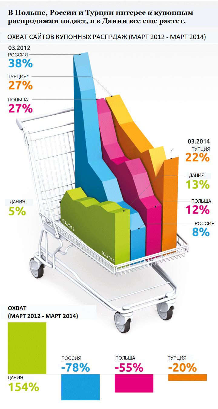 Купонники в России  потеряли почти ~80% аудитории за два года, но это не остановило испанскую Tiendeo от выхода на рынок РФ