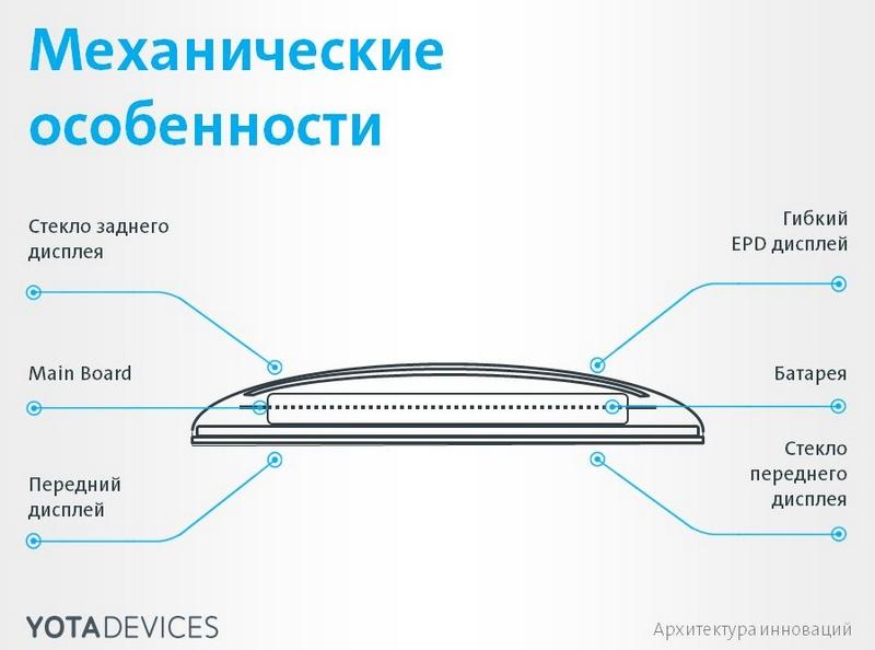 Geek пикник и будни концепт офиса Yota Devices