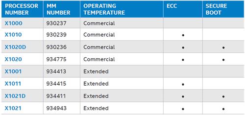 Intel Embedded – процессоры вокруг нас