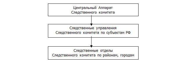 Юридические аспекты использования ЭВМ