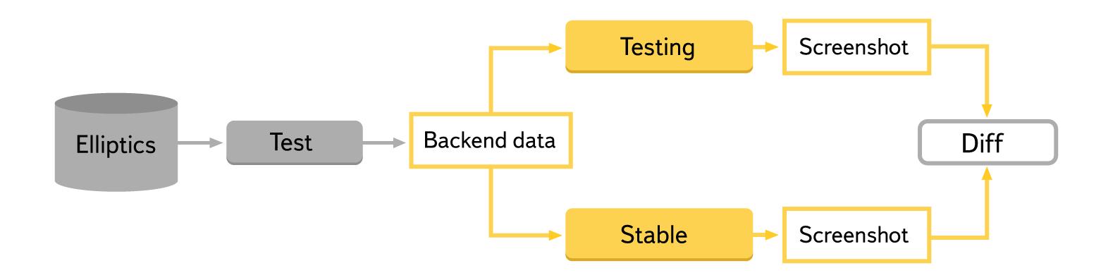 Как внедрить у себя back to back тестирование. Опыт Яндекса