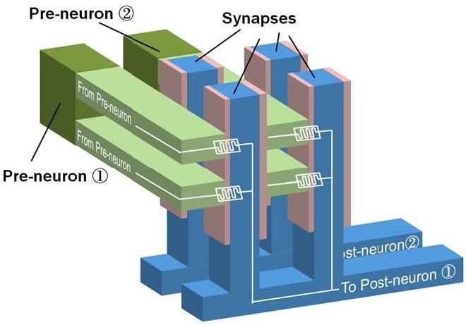 This is Science: Что внутри нейроморфного чипа?