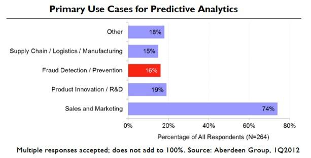 Оптимизация конверсии: 7 рекомендаций по использованию прогнозной аналитики