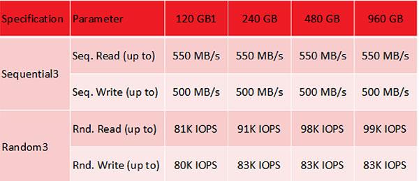SanDisk Ultra II SSD, скоростные показатели и производительность