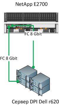 Схема подключения массива NetApp E2700 к серверу